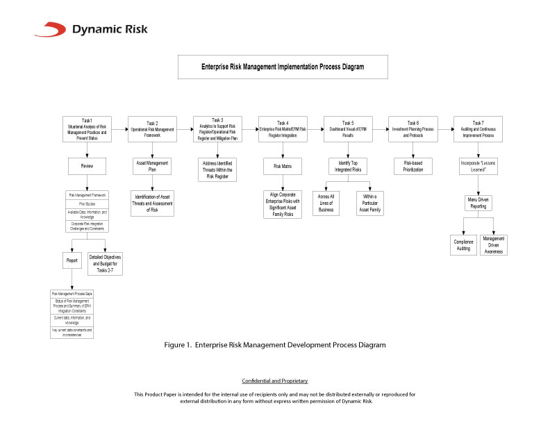 Product-Paper_Management-Systems_Enterprise-Risk_with-Flowchart
