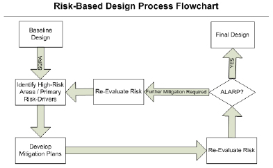 RiskBasedAssessmentOfPipelineDesign_Fig1